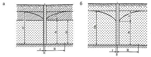 Схема напорного пласта