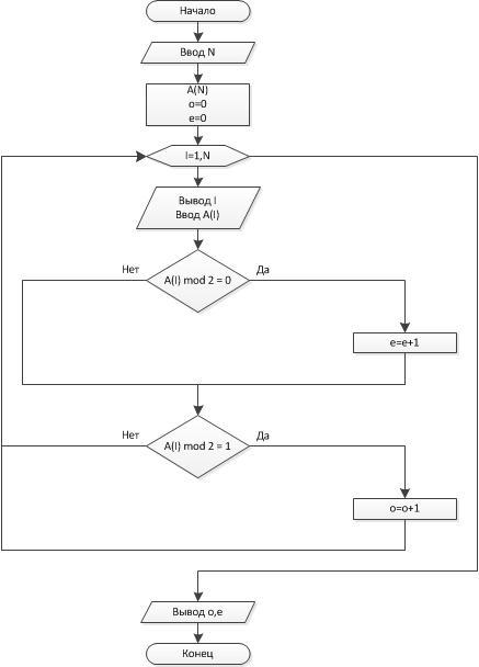 Блок-схема: