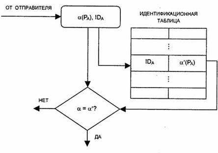 2.2 – Схема аутентификации
