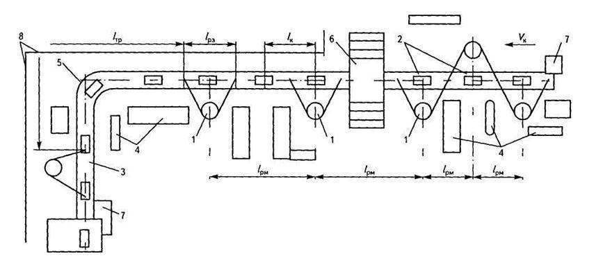 конвейерной линии: