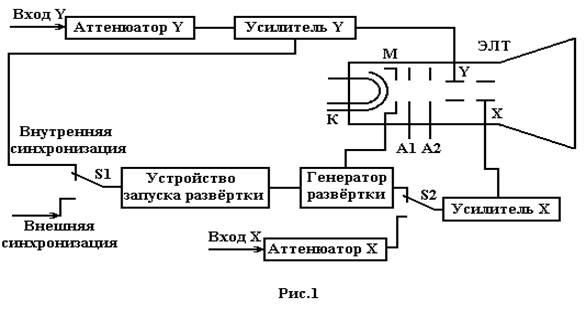 Упрощённая структурная схема