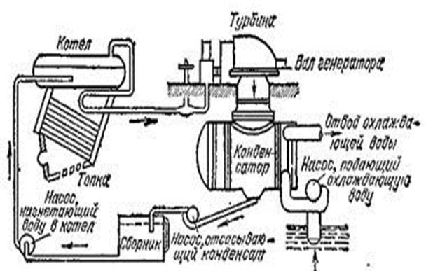 Схема оборудования паросиловой