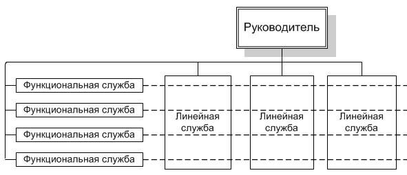 Схема линейно-функциональной