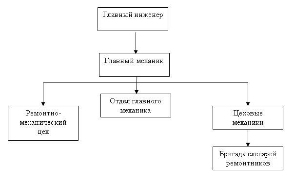 Схема организации ремонтного