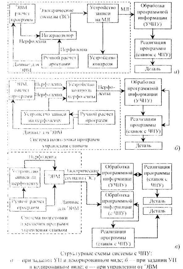 Структурные схемы станков с