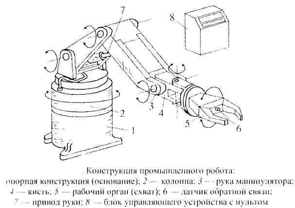 Конструкция промышленного