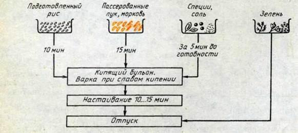 Рис 18 Схема приготовления
