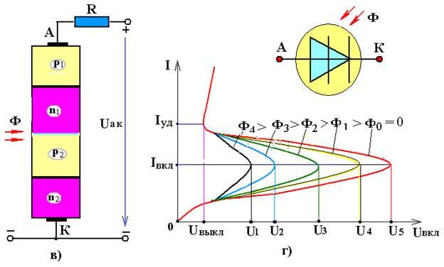 Г) схема включения ФД в режиме