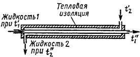 Учебник гидравлический расчет теплообменник типа труба в трубе как промыть теплообменник в котле daewoo