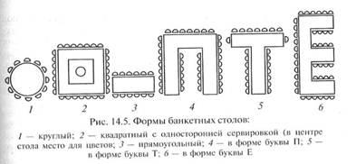 Схема столов на банкет