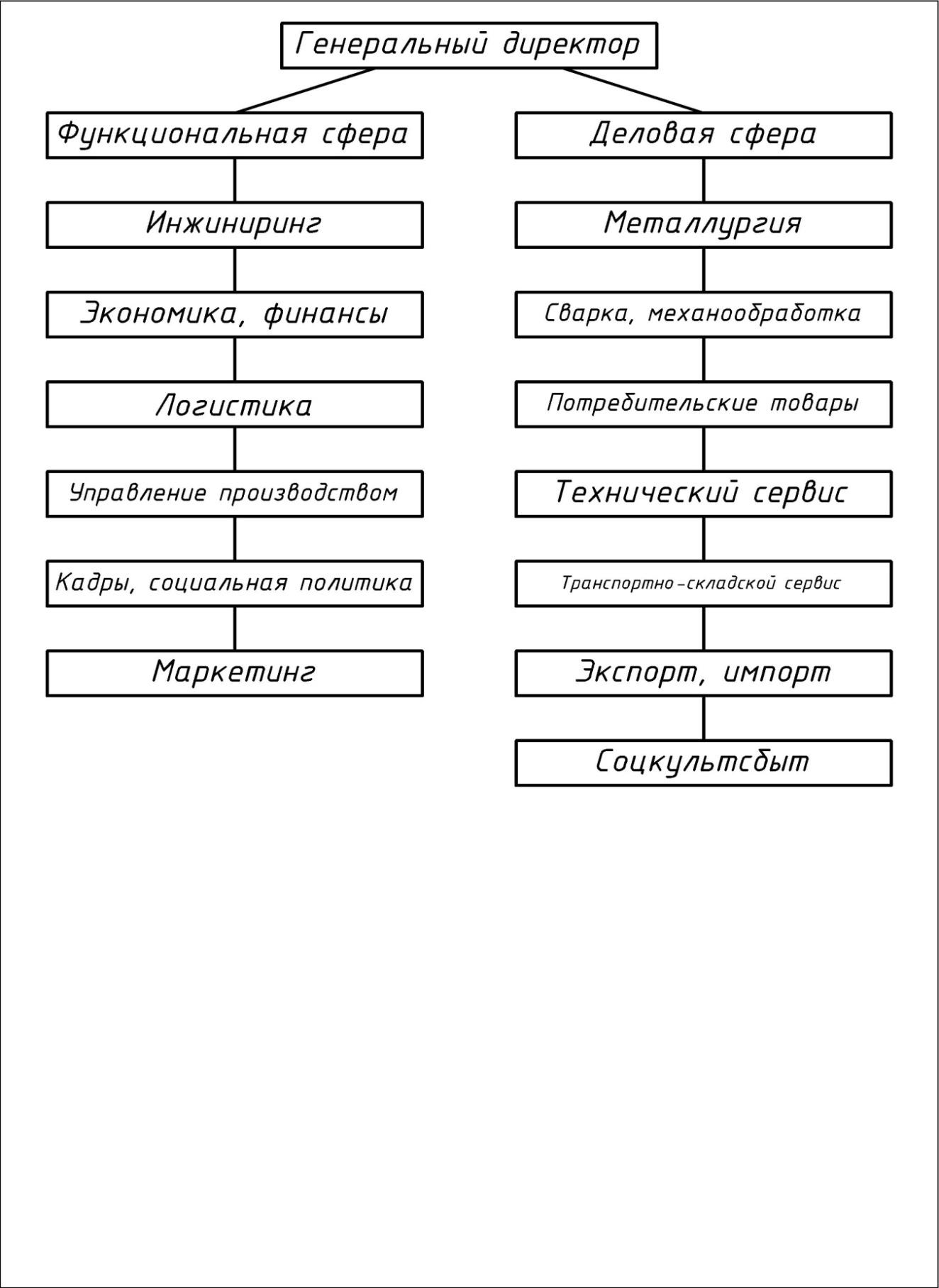 Структура подразделений предприятия схема фото 206