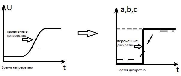 Непрерывная система Дискретная