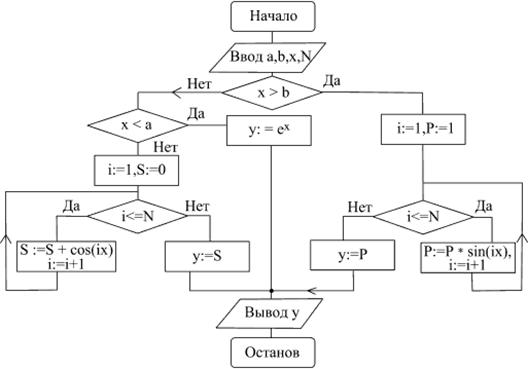 Схема алгоритма вычисления