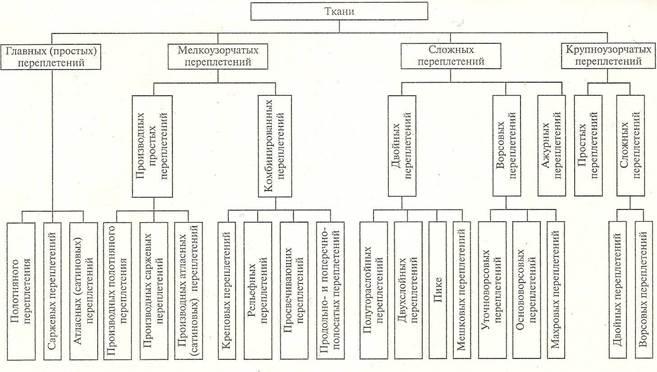Классификация тканей