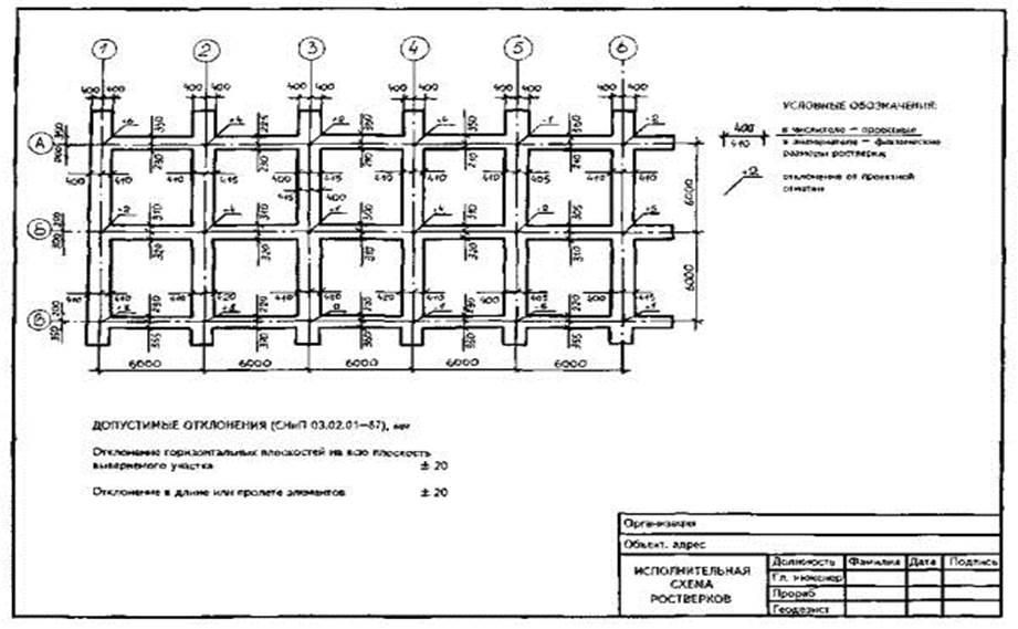 схемы фундаментов под