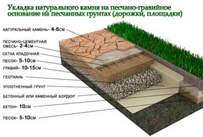 Как сделать дорожки из природного камня своими руками 78
