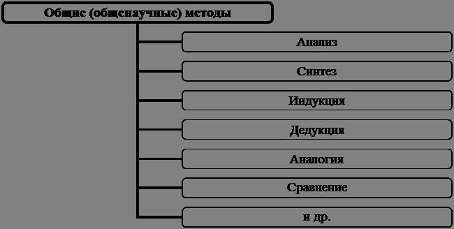 Схема 1.8