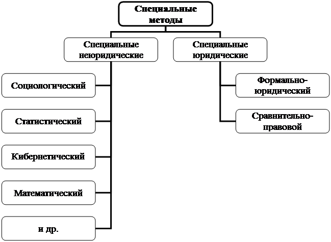 Схема 1.9