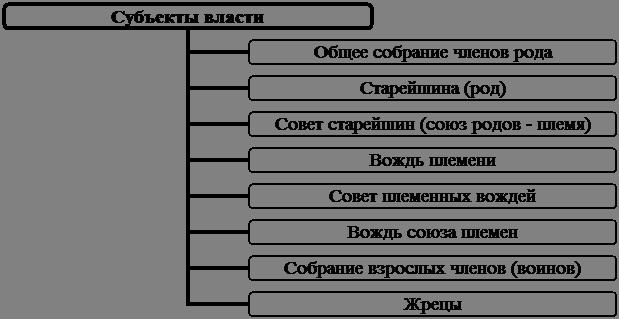 Схема 2.2