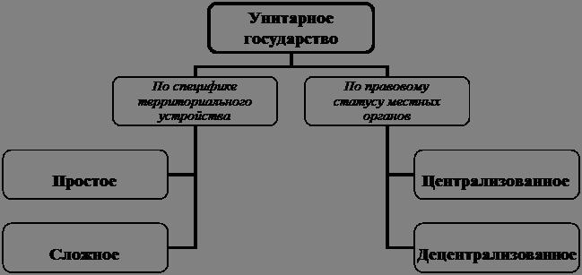 Схема 4.4
