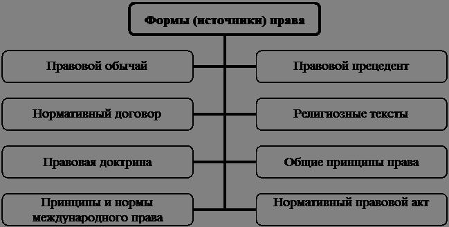 Понятие и виды форм