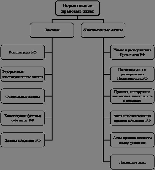 Понятие и виды нормативных