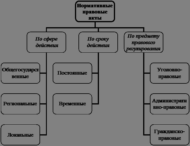 Схема 10.4