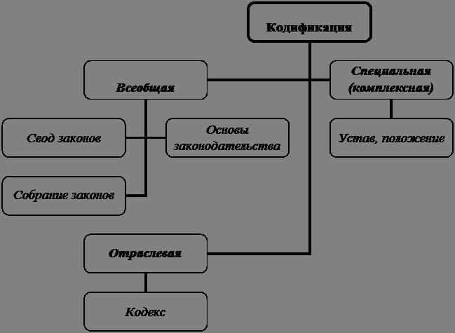 Схема 12.7