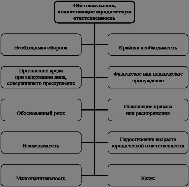 Схема 17.10