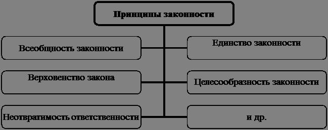 Схема 19.1