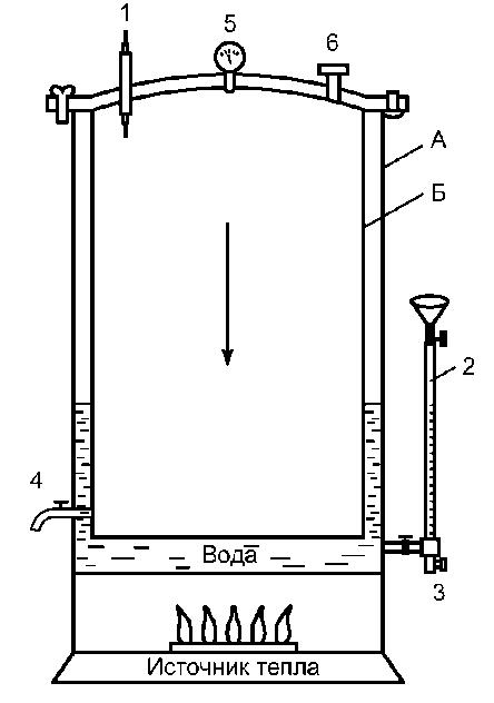 Автоклав (схема).