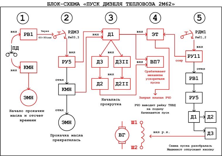 управления тепловоза 2М62