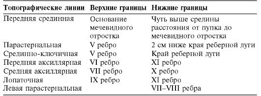 Определение размеров печени по курлову