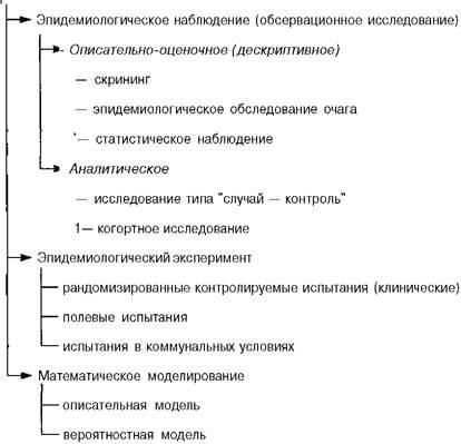Дизайн эпидемиологического исследования