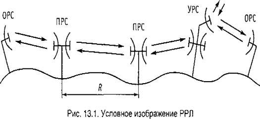 схема построения РРЛ