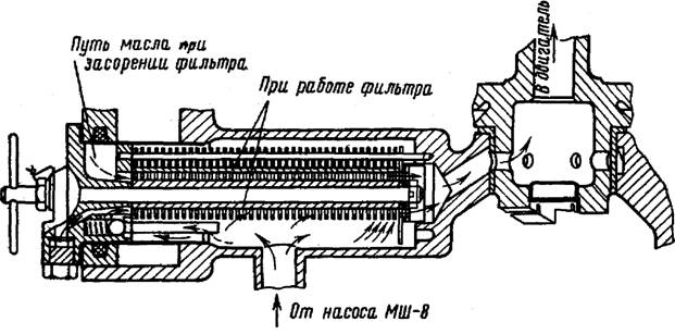 Рис. 62. Схема устройства и