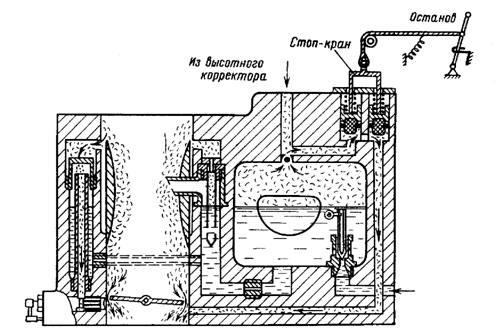 Схема работы карбюратора при