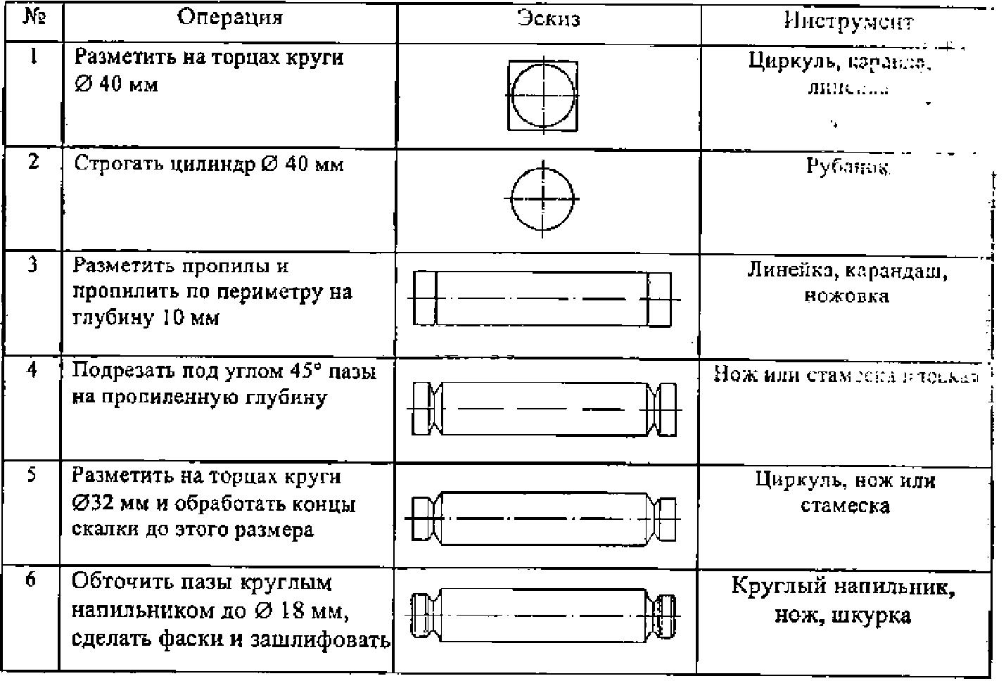 Технологические карты картинка