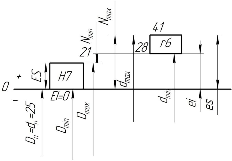Схема полей допусков