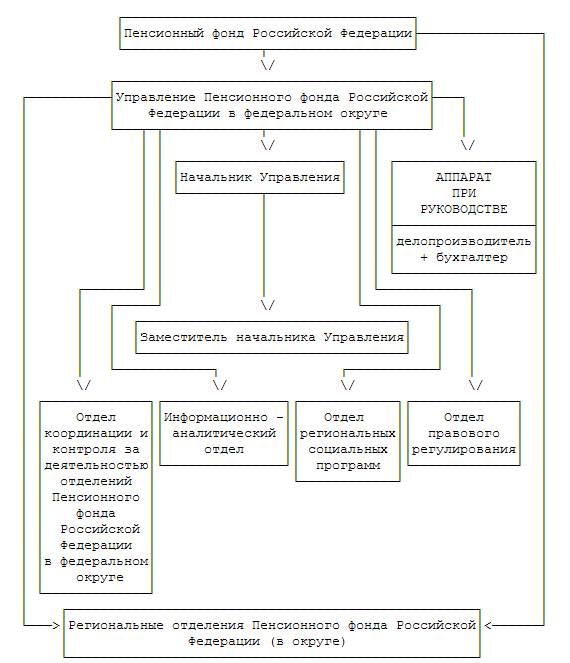 Вам управление пенсионным фондом российской федерации применяется