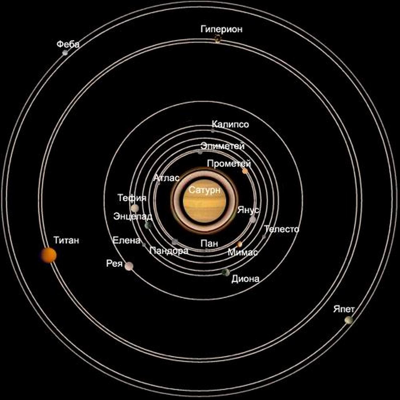 Схема планет и спутников