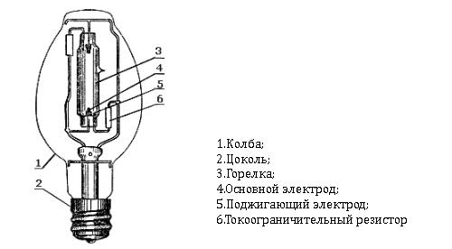 Схема устройства лампы ДРЛ.