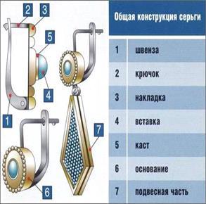 Застежки сережек схемы