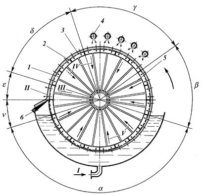 Схема работы барабанного