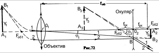 Оптическая схема трубы