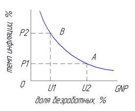 Вопрос 4. Кривая спроса на инвестиции