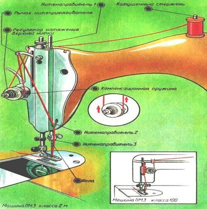 действия швейной машины.