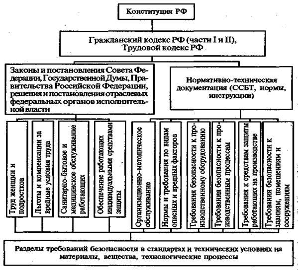 нормативно-техническая документация инструкция