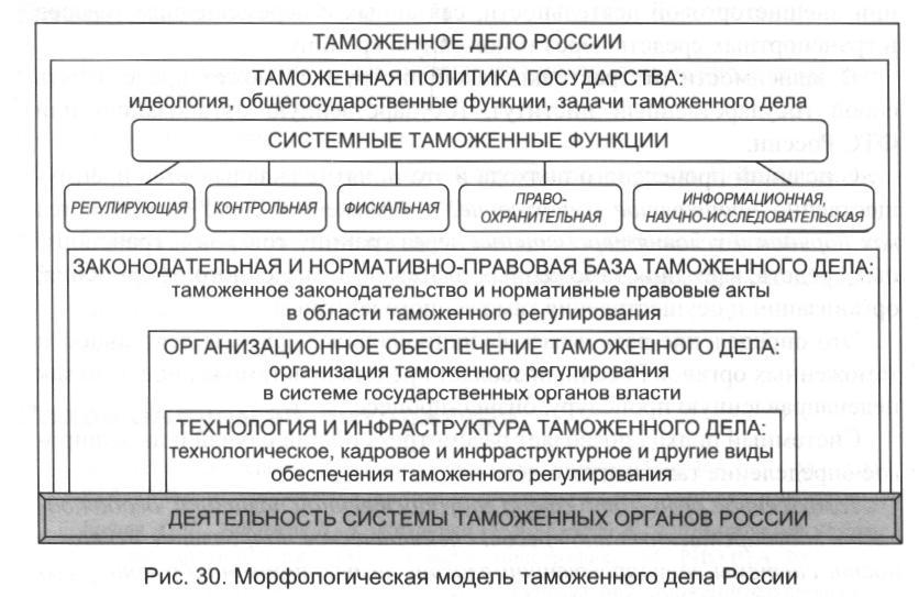 таможенная политика россии курсовая