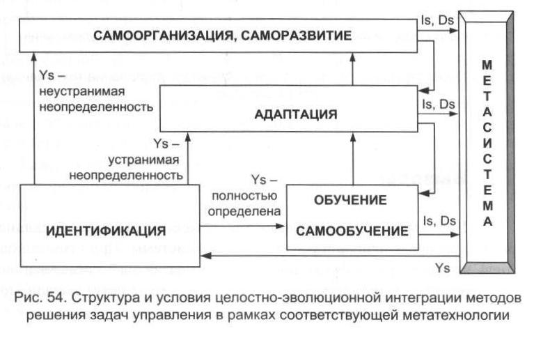 Структура решения задач системного управления калькулятор для решения задачи симплекс методом